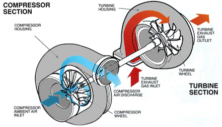 Leith Nissan Service >> Interested in Adding a Turbocharger? | Leith Nissan Blog